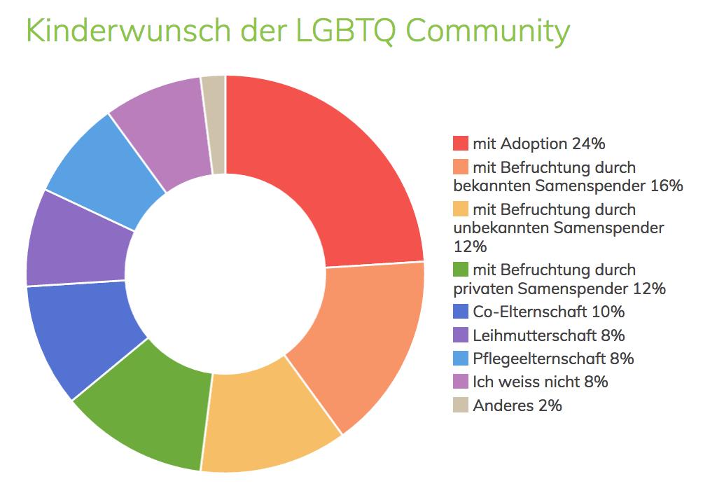 Kinderwunsch der LGBTQ Community